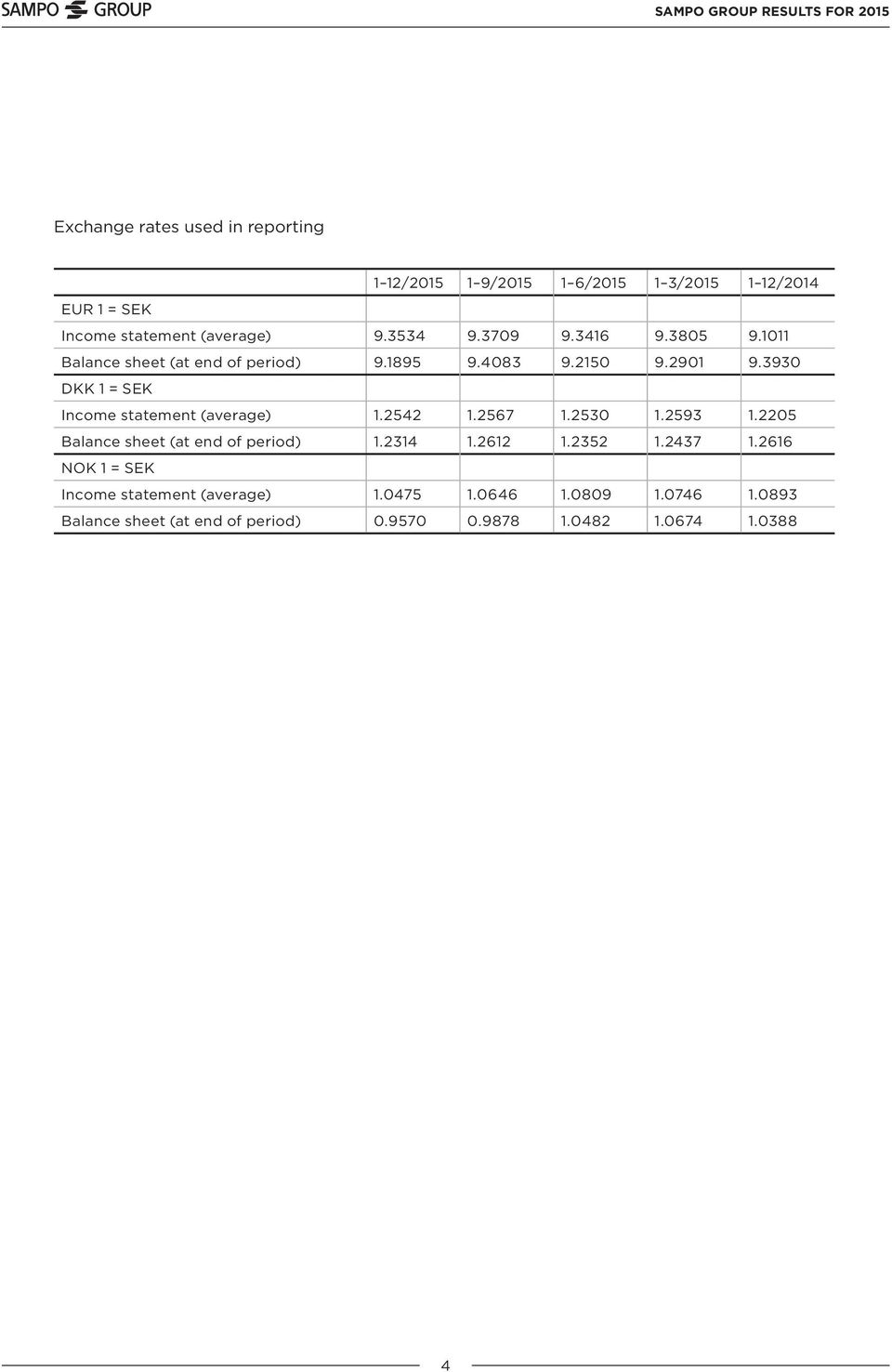 3930 DKK 1 = SEK Income statement (average) 1.2542 1.2567 1.2530 1.2593 1.2205 Balance sheet (at end of period) 1.2314 1.