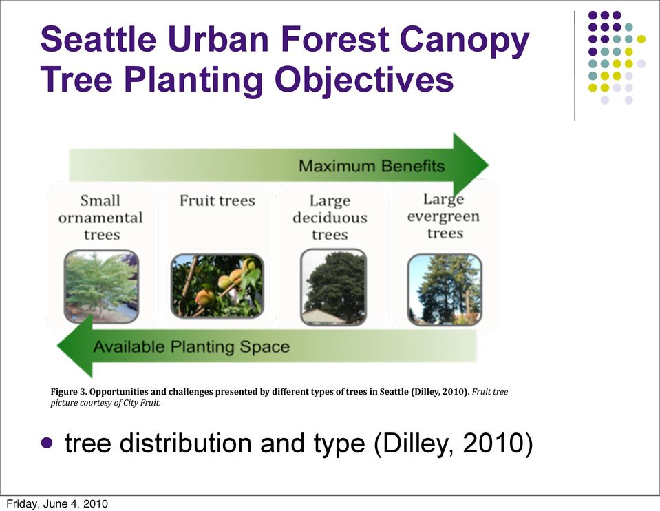 of trees in Seattle (Dilley, 2010).