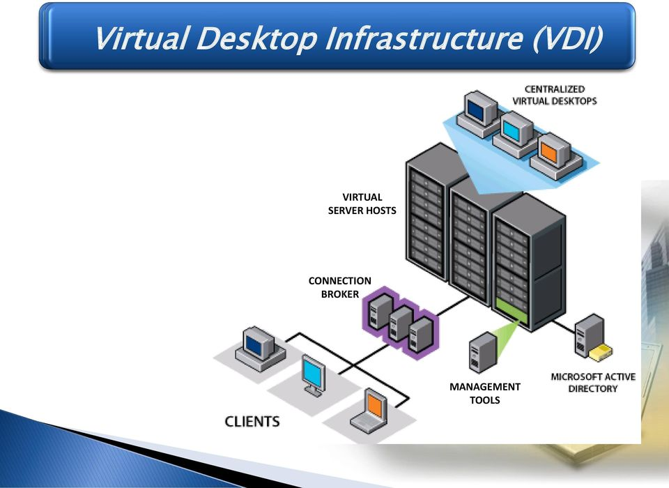 Infrastructure (VDI) VIRTUAL