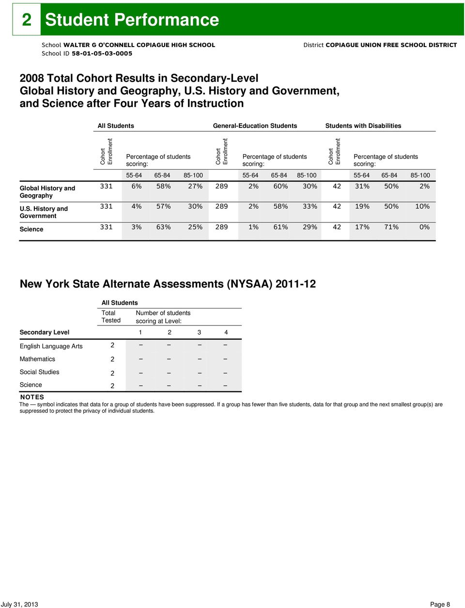 89 % % % 5 % % % % % New York State Alternate Assessments (NYSAA) - All students scoring at Level: Secondary Level English Language Arts Mathematics Social Studies Science NOTES The symbol indicates