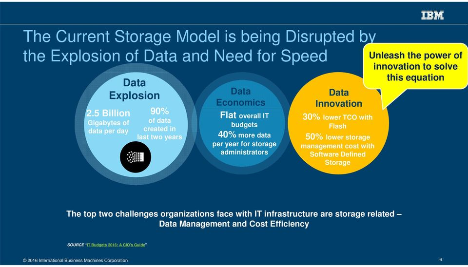 with Flash 50% lower storage management cost with Software Defined Storage Unleash the power of innovation to solve this equation The top two challenges <10% of companies organizations report