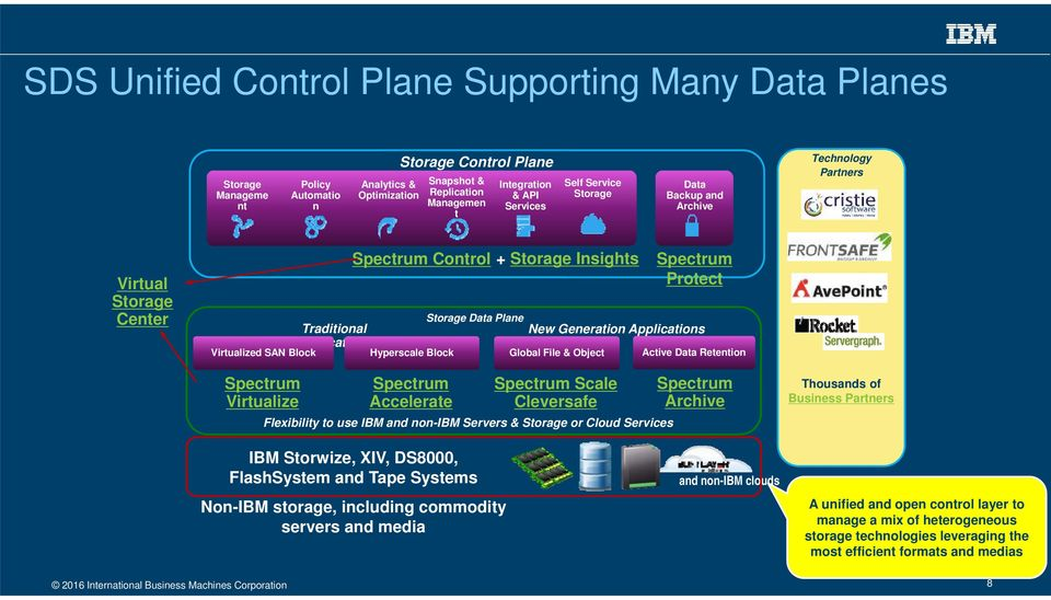 Spectrum Protect Storage Data Plane New Generation Applications Global File & Object Active Data Retention Spectrum Virtualize Spectrum Accelerate Spectrum Scale Cleversafe Flexibility to use IBM and