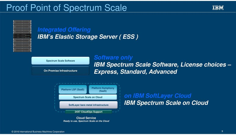 Spectrum Scale on Cloud Platform Symphony (SaaS) SoftLayer bare metal infrastructure on IBM SoftLayer Cloud IBM Spectrum Scale