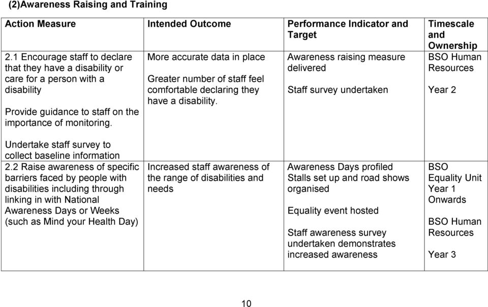 More accurate data in place Greater number of staff feel comfortable declaring they have a disability.