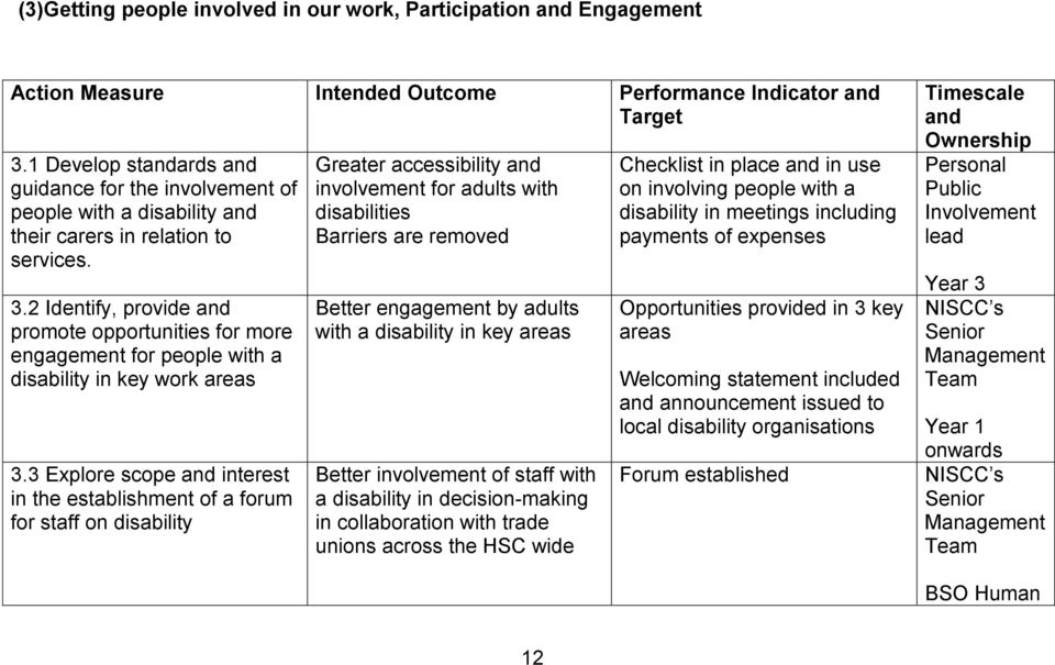 2 Identify, provide and promote opportunities for more engagement for people with a disability in key work areas 3.
