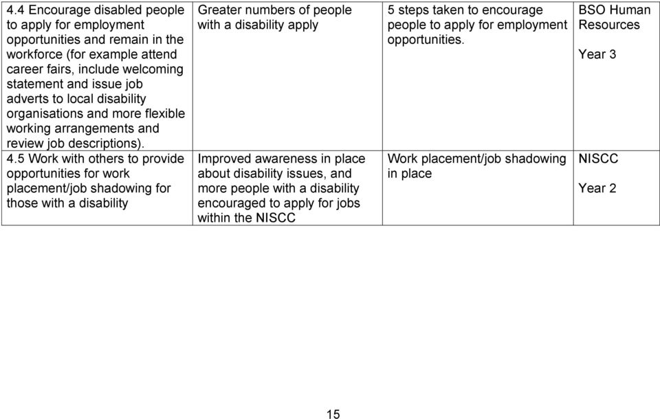5 Work with others to provide opportunities for work placement/job shadowing for those with a disability Greater numbers of people with a disability apply Improved awareness in