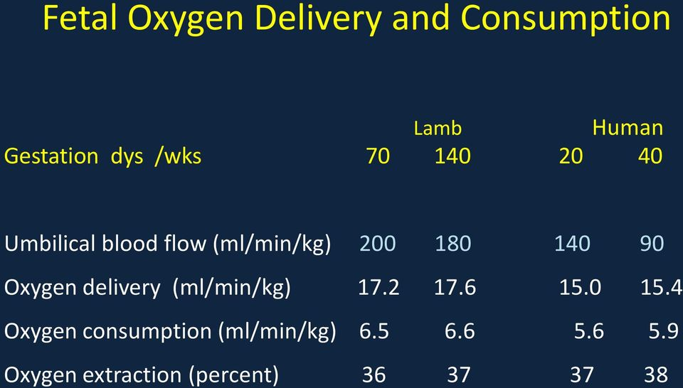 Oxygen delivery (ml/min/kg) 17.2 17.6 15.0 15.