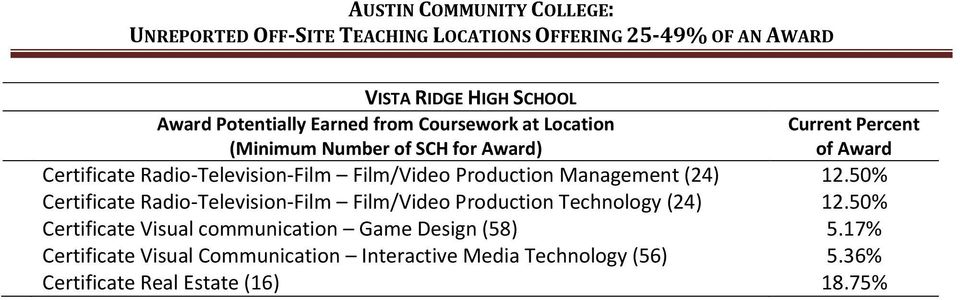 50% Certificate Radio-Television-Film Film/Video Production Technology 50%