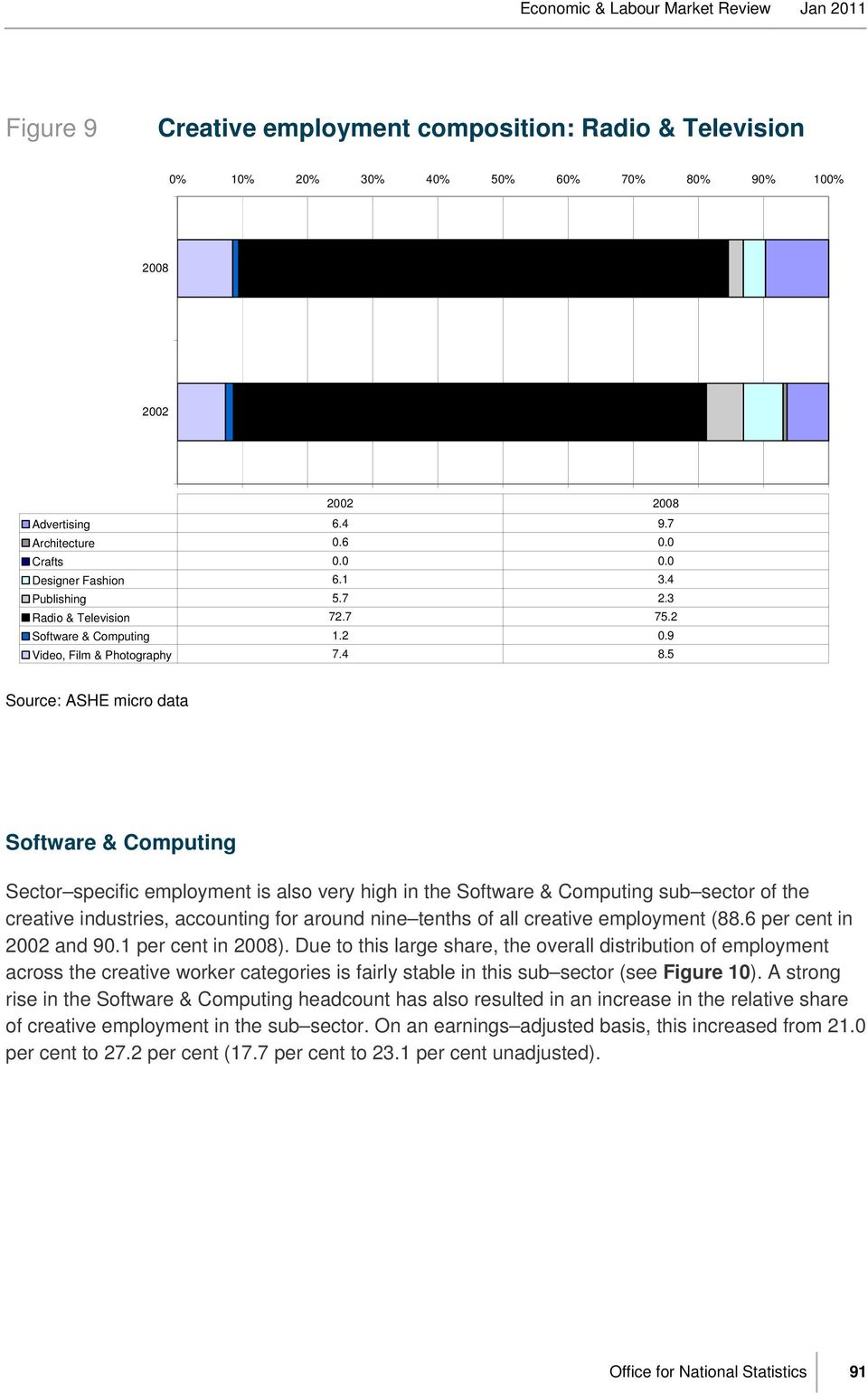 5 Source: ASHE micro data Software & Computing Sector specific employment is also very high in the Software & Computing sub sector of the creative industries, accounting for around nine tenths of all