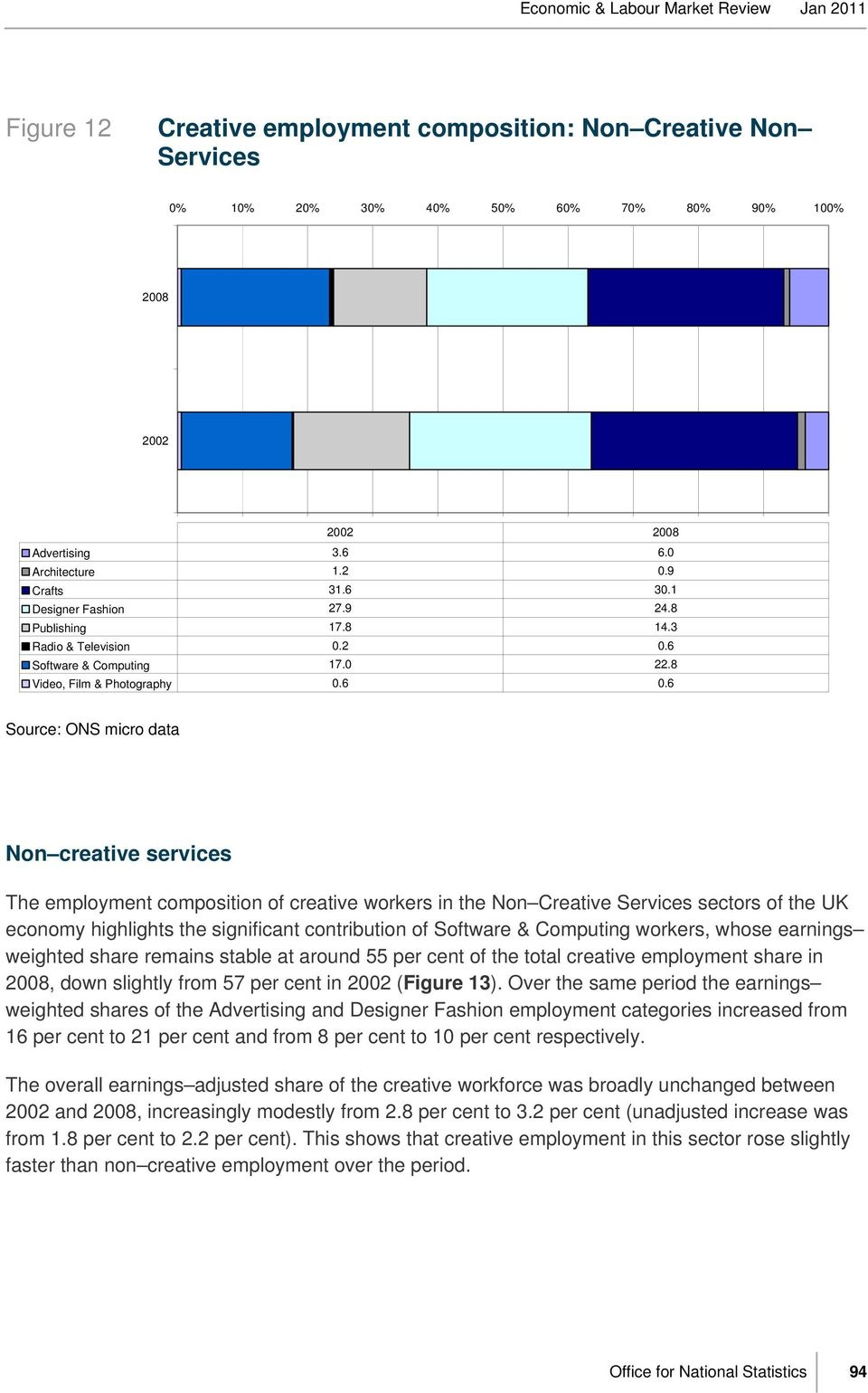 6 Source: ONS micro data Non creative services The employment composition of creative workers in the Non Creative Services sectors of the UK economy highlights the significant contribution of