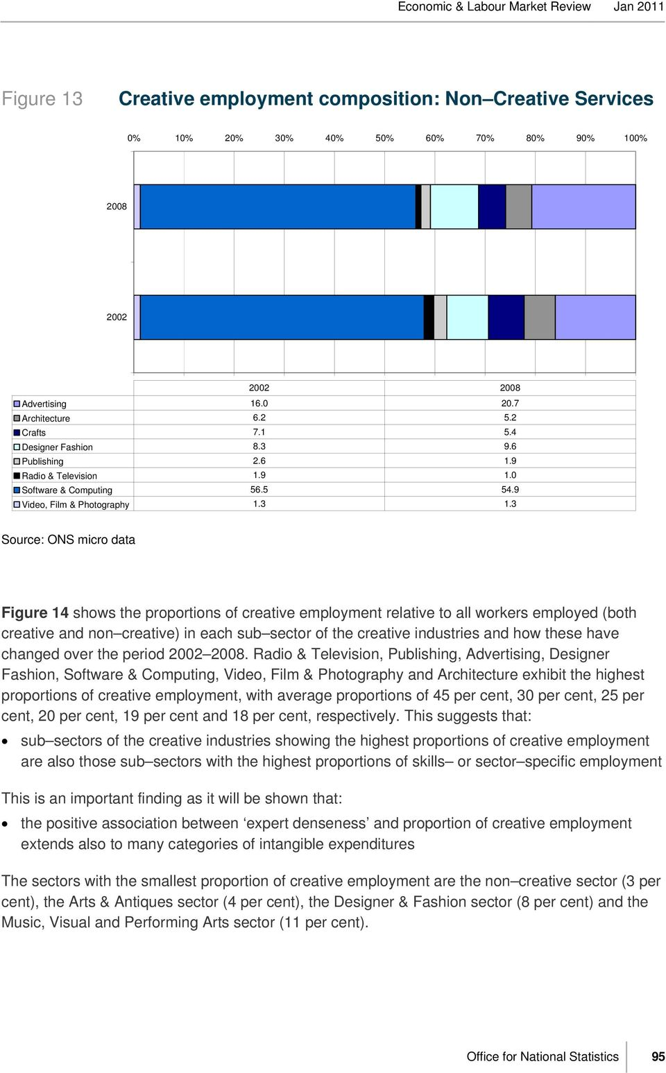 3 Source: ONS micro data Figure 14 shows the proportions of creative employment relative to all workers employed (both creative and non creative) in each sub sector of the creative industries and how