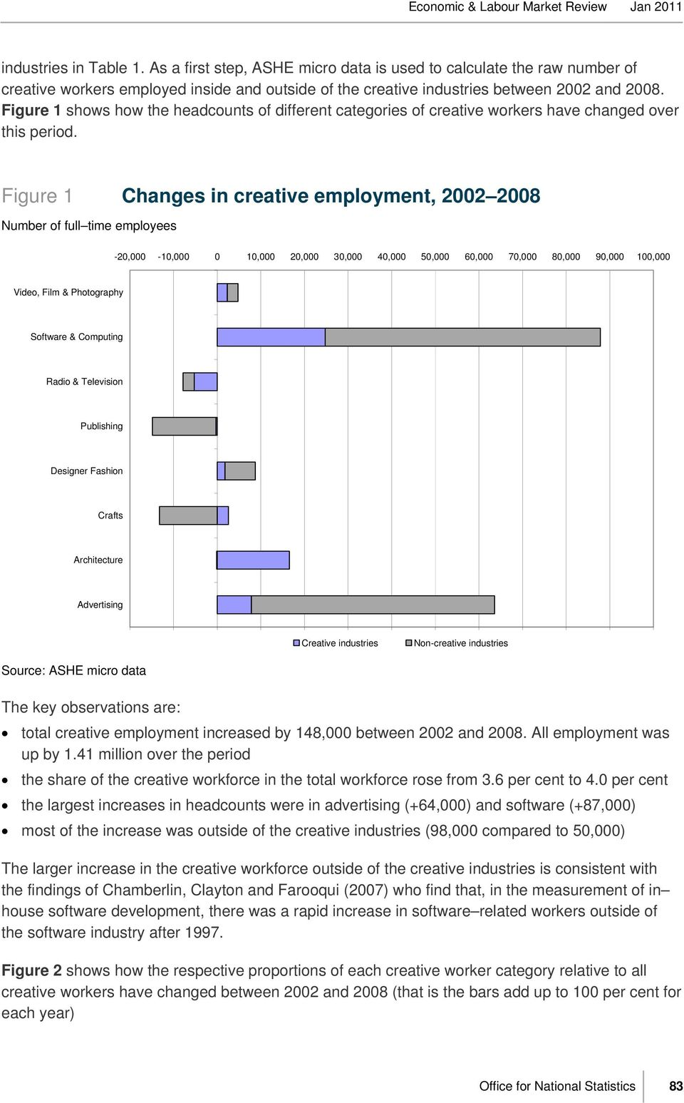 Figure 1 Changes in creative employment, 2002 2008 Number of full time employees -20,000-10,000 0 10,000 20,000 30,000 40,000 50,000 60,000 70,000 80,000 90,000 100,000 Video, Film & Photography