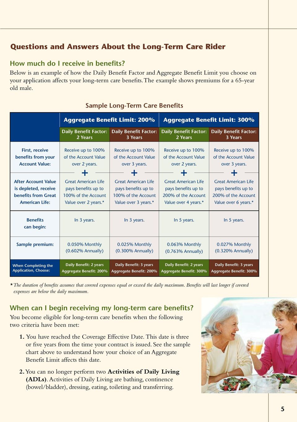 Sample Long-Term Care Benefits Aggregate Benefit Limit: 200% Aggregate Benefit Limit: 300% Daily Benefit Factor: 2 Years Daily Benefit Factor: 3 Years Daily Benefit Factor: 2 Years Daily Benefit