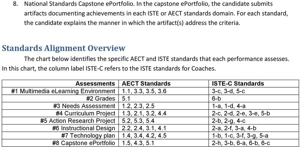 Standards Alignment Overview The chart below identifies the specific AECT and ISTE standards that each performance assesses.