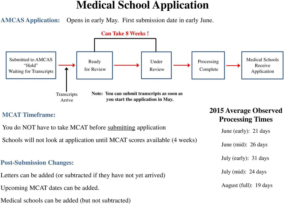 amcas coursework instructions Verification of coursework and calculation of amcas g pas application delivered -verified application sent to designated medical schools letters are delivered as they are received.