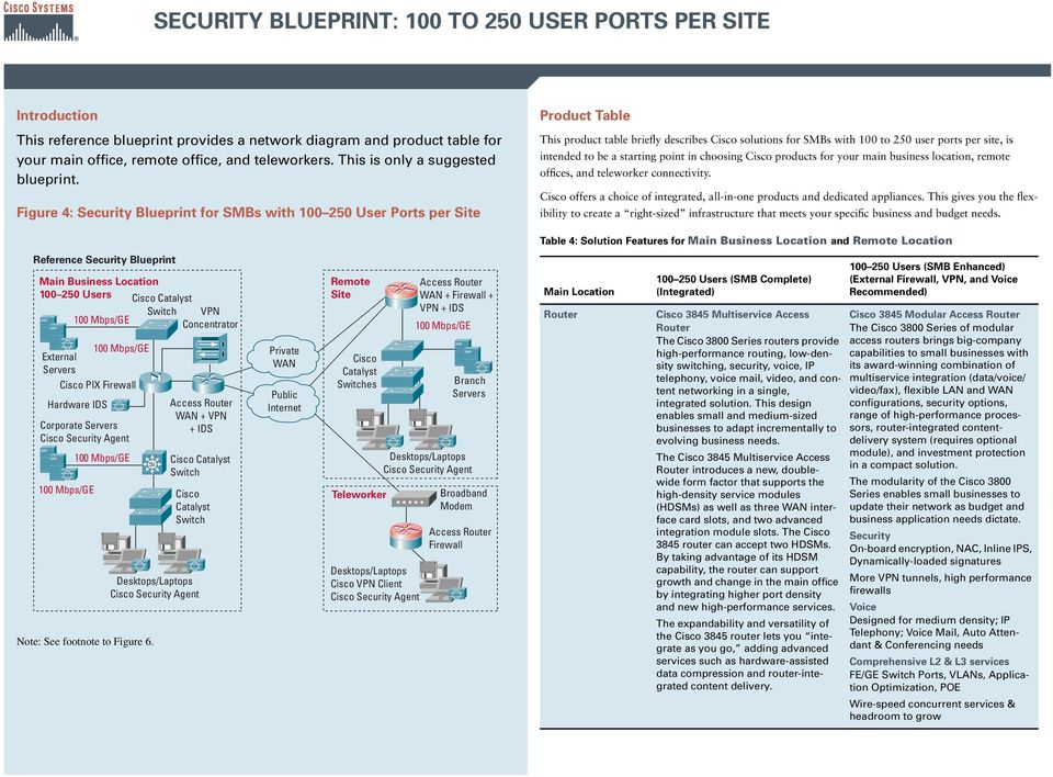Figure 4: Security Blueprint for SMBs with 100 250 User Ports per Site Product Table This product table briefly describes solutions for SMBs with 100 to 250 user ports per site, is intended to be a