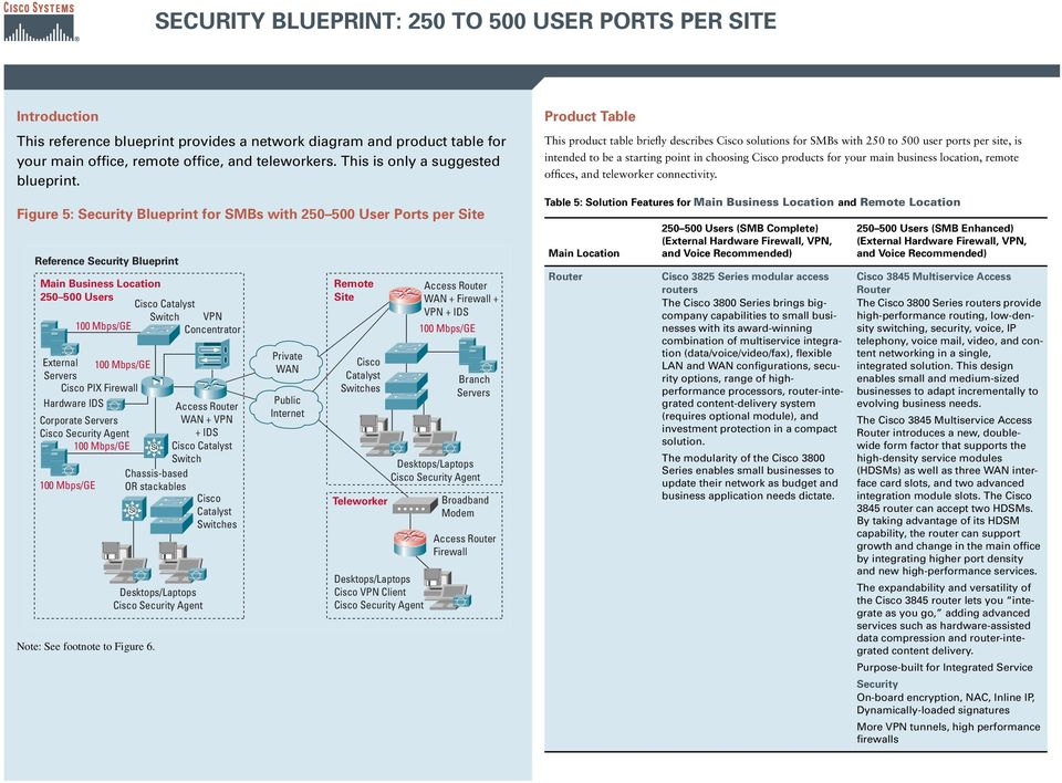 Figure 5: Security Blueprint for SMBs with 250 500 User Ports per Site Reference Security Blueprint Main Business Location 250 500 Users VPN Concentrator External Servers PIX Firewall Hardware IDS