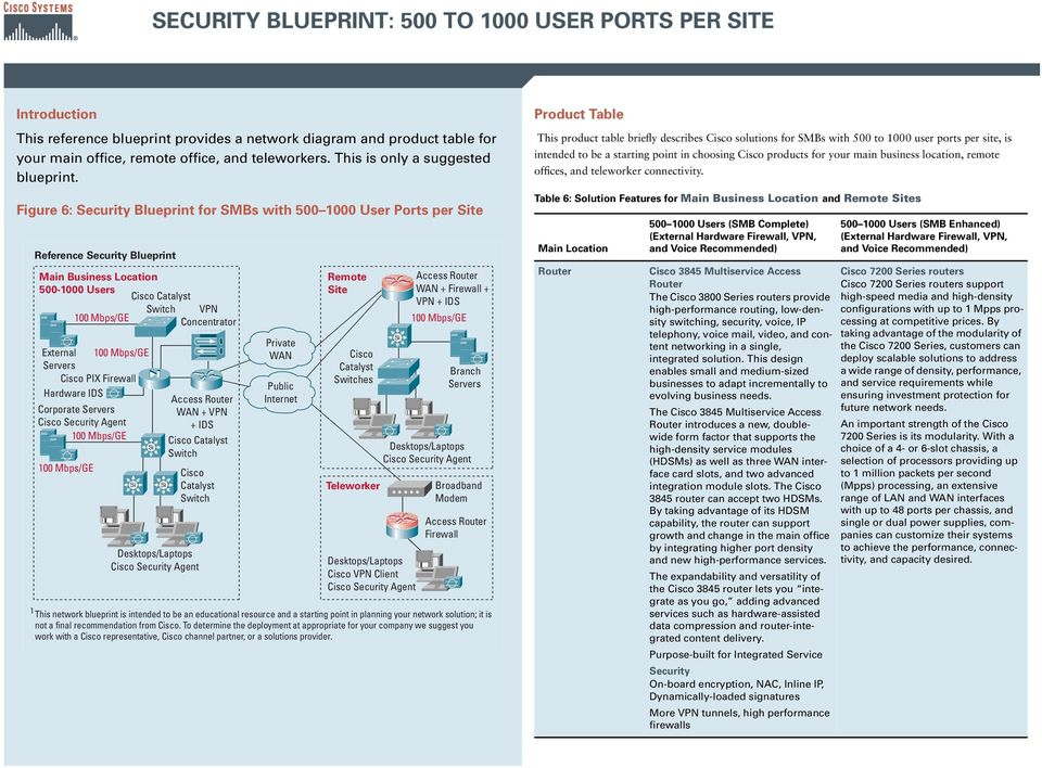 Figure 6: Security Blueprint for SMBs with 500 1000 User Ports per Site Reference Security Blueprint Main Business Location 500-1000 Users VPN Concentrator External Servers PIX Firewall Hardware IDS