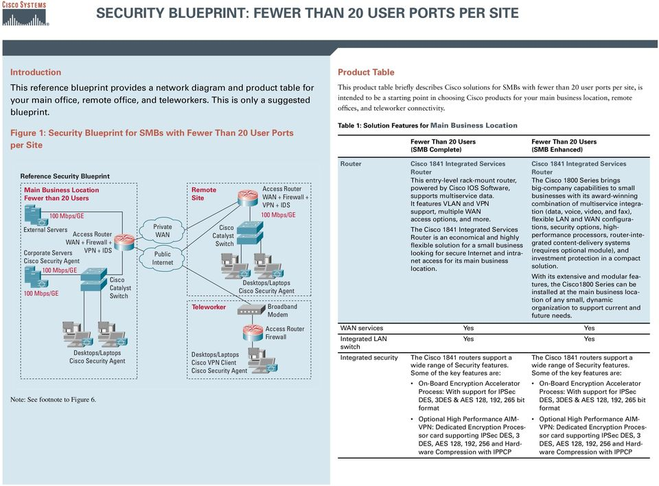 Figure 1: Security Blueprint for SMBs with Fewer Than 20 User Ports per Site Reference Security Blueprint Main Business Location Fewer than 20 Users External Servers WAN + Firewall + Corporate