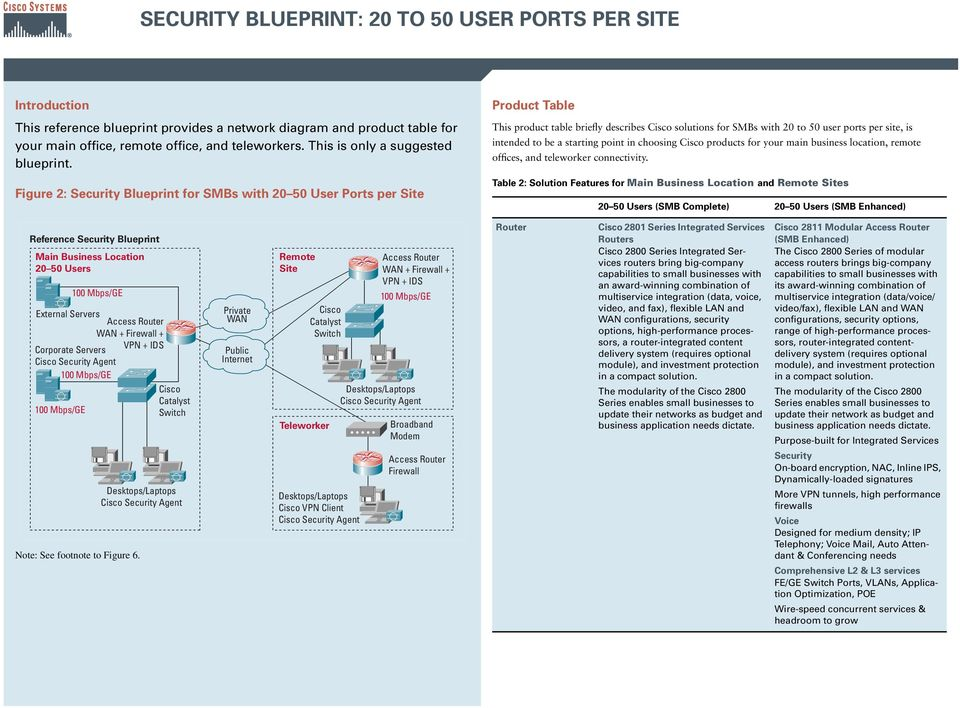 Figure 2: Security Blueprint for SMBs with 20 50 User Ports per Site Product Table This product table briefly describes solutions for SMBs with 20 to 50 user ports per site, is intended to be a