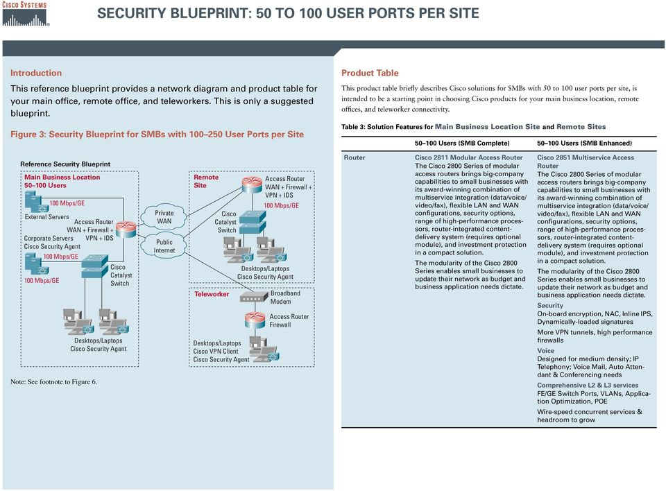 Figure 3: Security Blueprint for SMBs with 100 250 User Ports per Site Product Table This product table briefly describes solutions for SMBs with 50 to 100 user ports per site, is intended to be a