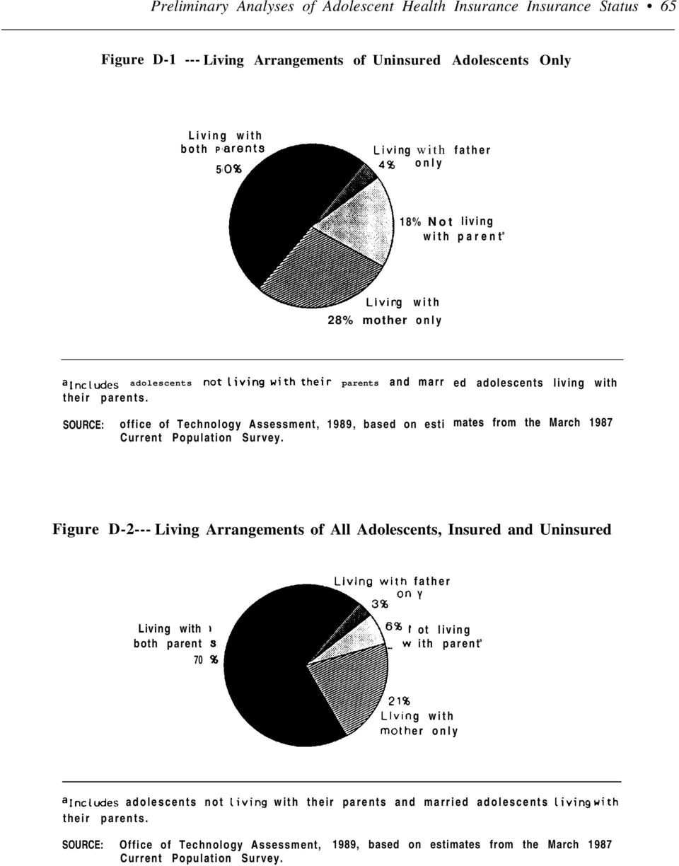 ed adolescents living with SOURCE: office of Technology Assessment, 1989, based on esti mates from the March 1987 Figure D-2--- Living Arrangements of All Adolescents, Insured and Uninsured