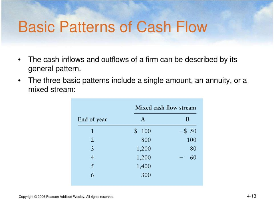 The three basic patterns include a single amount, an annuity,