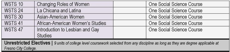 Lesbian and Gay Unrestricted Electives 9 units of college level coursework