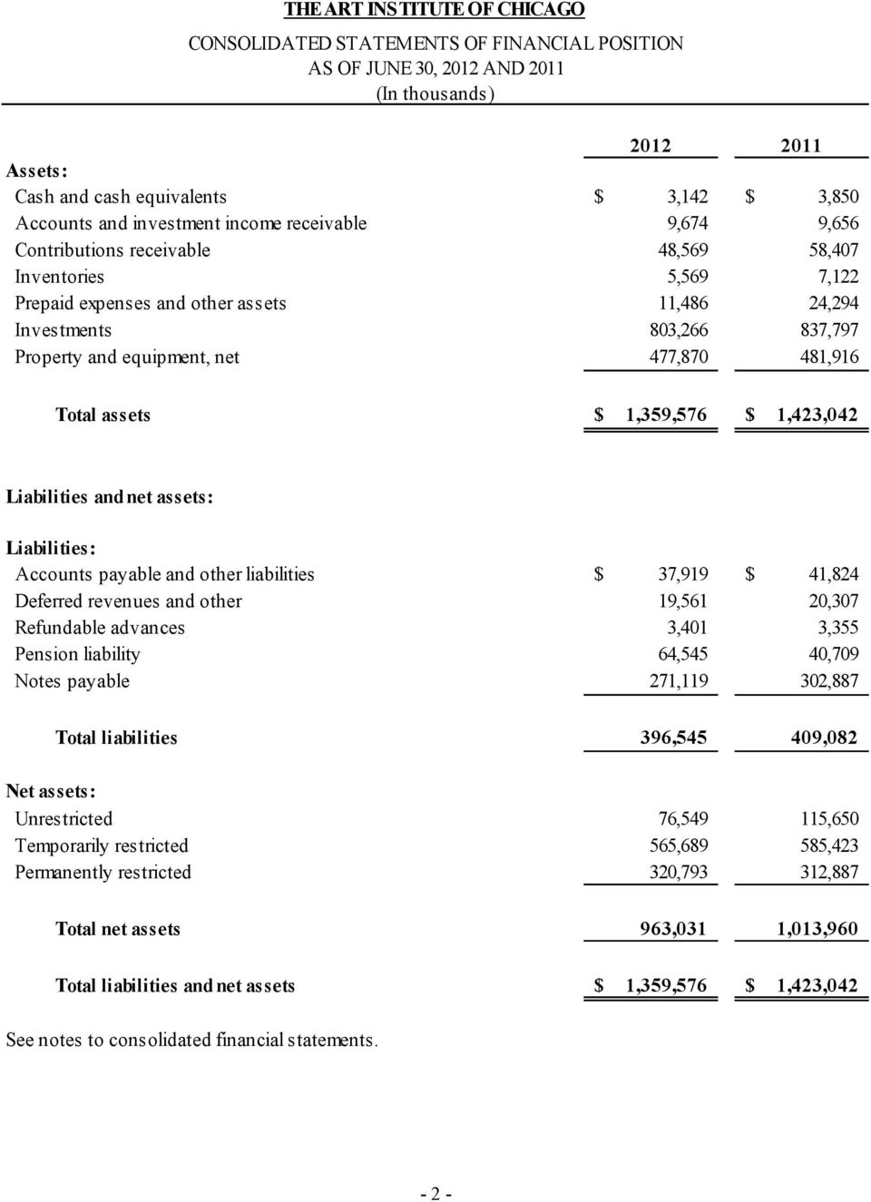equipment, net 477,870 481,916 Total assets $ 1,359,576 $ 1,423,042 Liabilities and net assets: Liabilities: Accounts payable and other liabilities $ 37,919 $ 41,824 Deferred revenues and other
