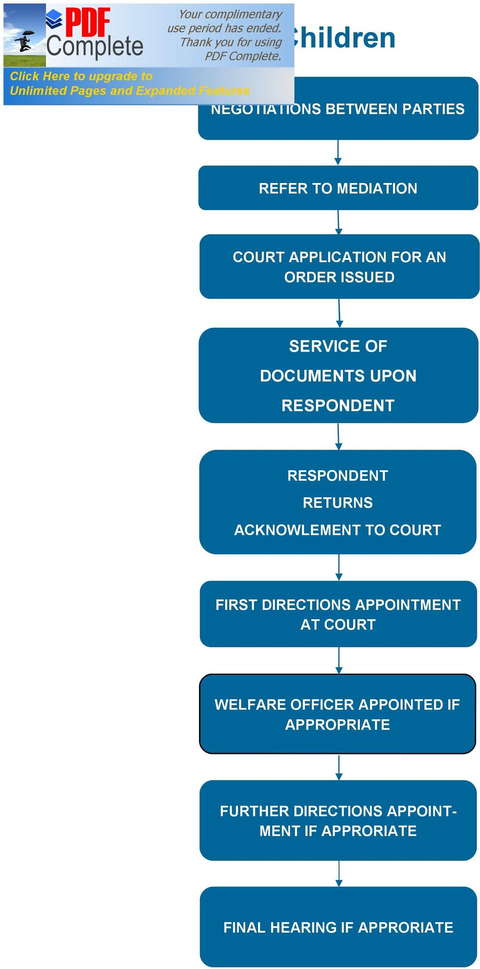 FIRST DIRECTIONS APPOINTMENT AT COURT WELFARE OFFICER APPOINTED IF
