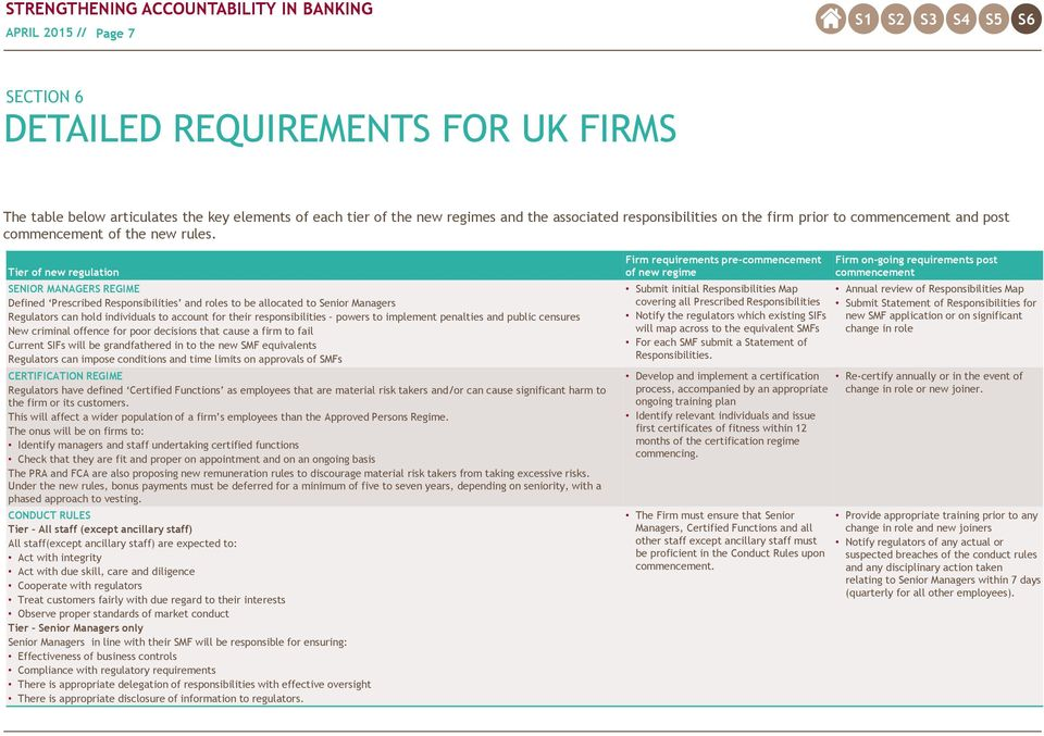 Tier of new regulation SENIOR MANAGERS REGIME Defined Prescribed Responsibilities and roles to be allocated to Senior Managers Regulators can hold individuals to account for their responsibilities