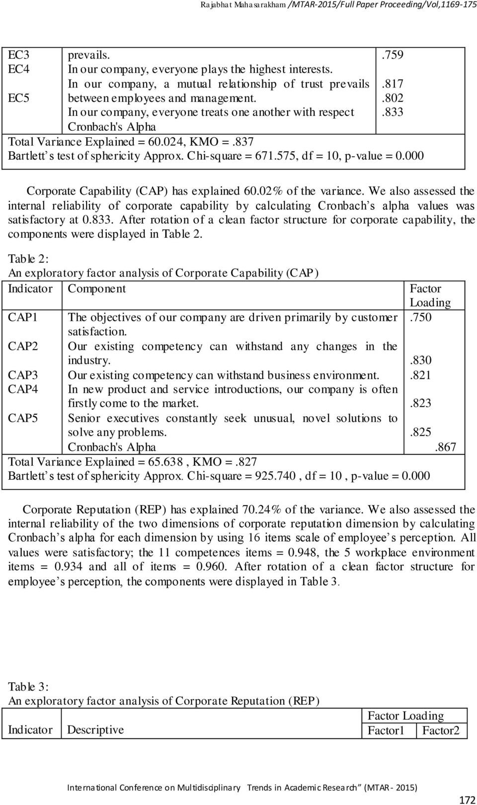 575, df = 10, p-value = 0.000 Corporate Capability (CAP) has explained 60.02% of the variance.