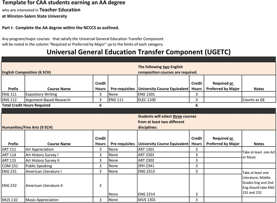 Universal General Education Transfer Component (UGETC) English Composition (6 SCH) The following two English composition courses are required.