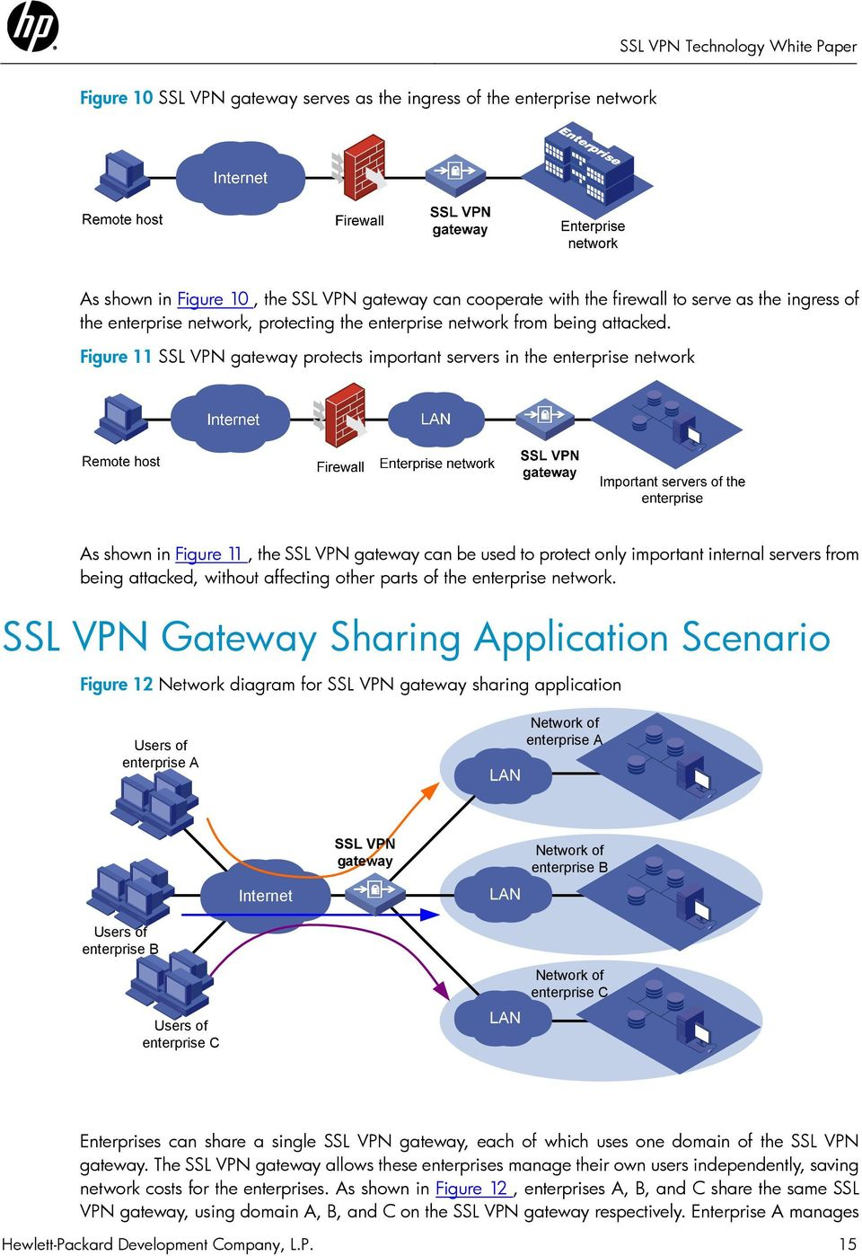 Figure 11 SSL VPN gateway protects important servers in the enterprise network As shown in Figure 11, the SSL VPN gateway can be used to protect only important internal servers from being attacked,