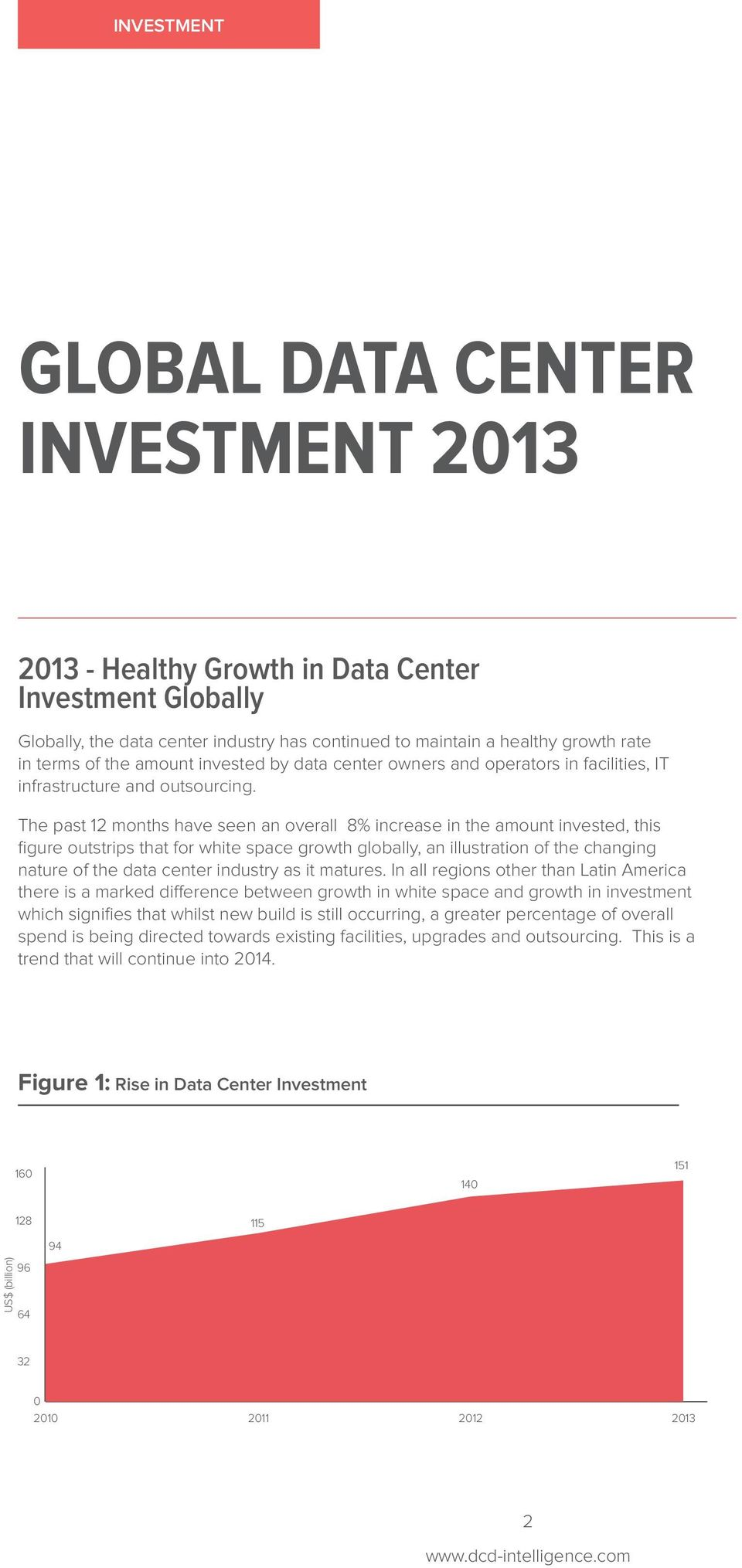 The past 12 months have seen an overall 8% increase in the amount invested, this figure outstrips that for white space growth globally, an illustration of the changing nature of the data center