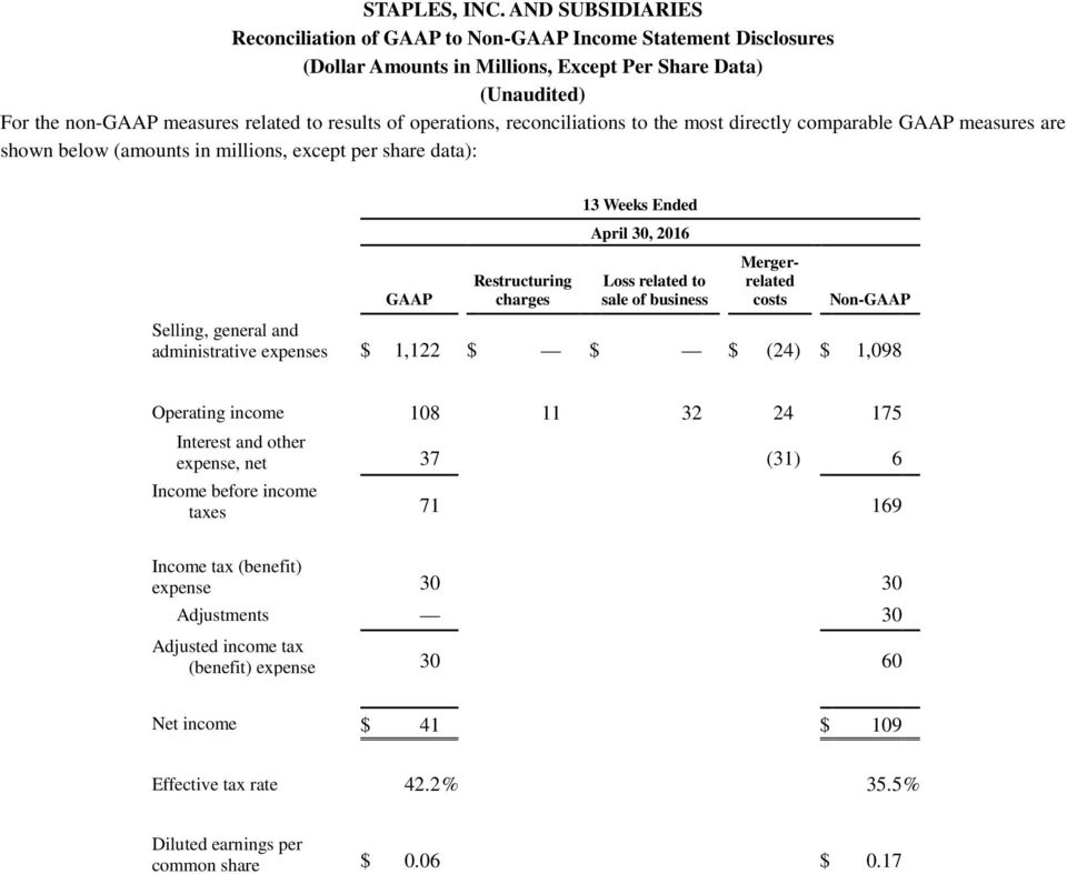 reconciliations to the most directly comparable GAAP measures are shown below (amounts in millions, except per share data): GAAP Restructuring charges 13 Weeks Ended April 30, 2016 Loss related to