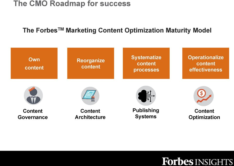 Systematize content processes Operationalize content effectiveness