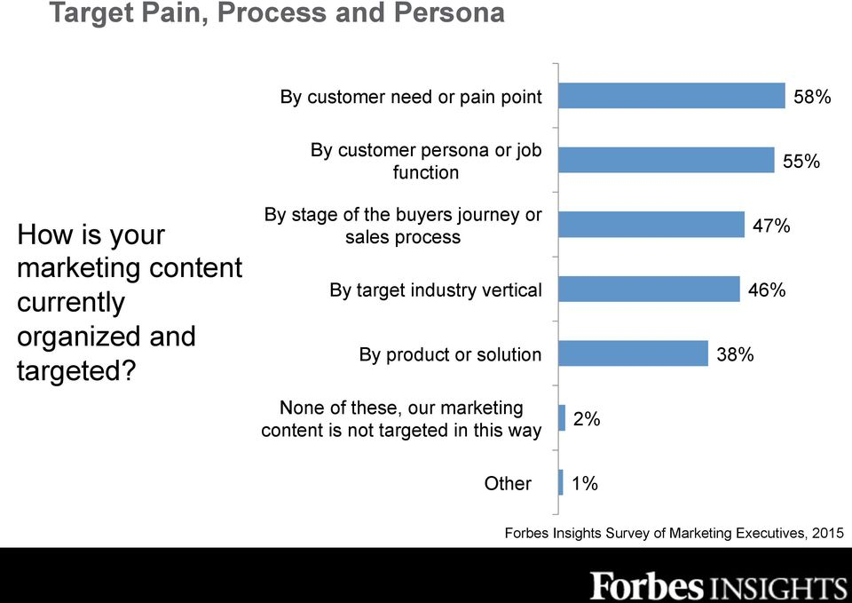 By customer persona or job function By stage of the buyers journey or sales process By target industry