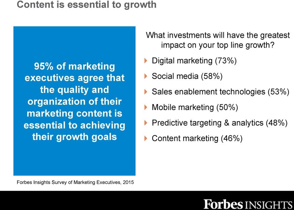 achieving their growth goals! Digital marketing (73%)! Social media (58%)! Sales enablement technologies (53%)!