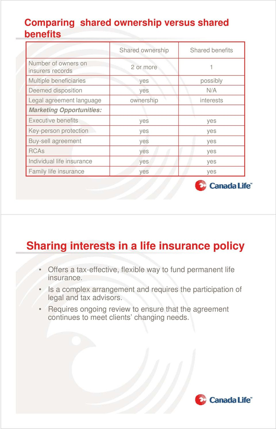 Shared benefits 1 possibly N/A interests Sharing interests in a life insurance policy Offers a tax-effective, flexible way to fund permanent life insurance.