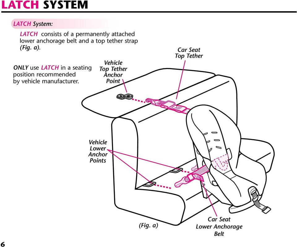 ONLY use LATCH in a seating position recommended by vehicle manufacturer.
