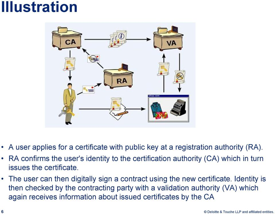 The user can then digitally sign a contract using the new certificate.