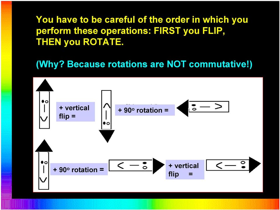 Because rotations are NOT commutative!