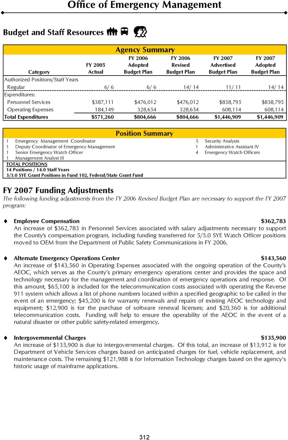 $1,446,909 Position Summary 1 Emergency Management Coordinator 5 Security Analysts 1 Deputy Coordinator of Emergency Management 1 Administrative Assistant IV 1 Senior Emergency Watch Officer 4