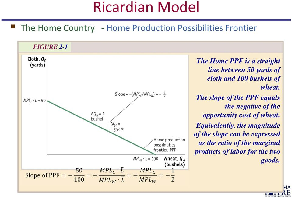 The slope of the PPF equals the negative of the opportunity cost of wheat.