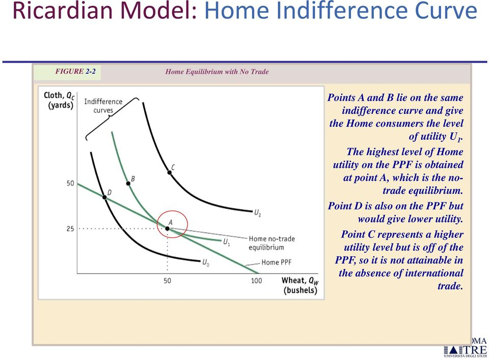 The highest level of Home utility on the PPF is obtained at point A, which is the notrade equilibrium.