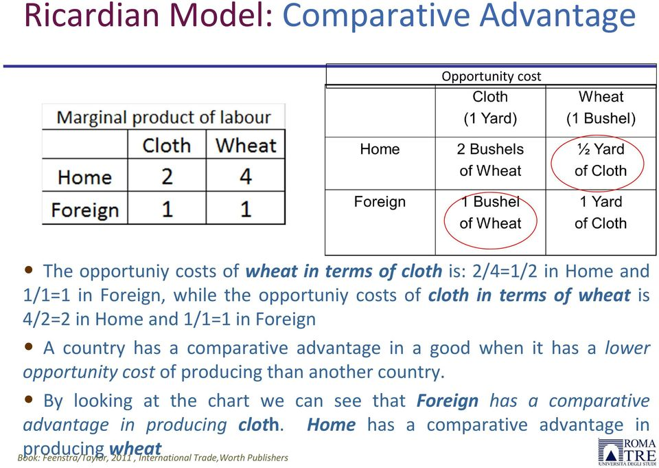 has a comparative advantage in a good when it has a lower opportunity cost of producing than another country.