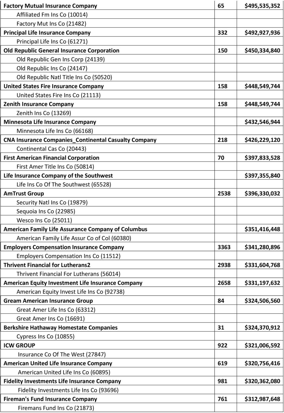 $448,549,744 United States Fire Ins Co (21113) Zenith Insurance Company 158 $448,549,744 Zenith Ins Co (13269) Minnesota Life Insurance Company $432,546,944 Minnesota Life Ins Co (66168) CNA