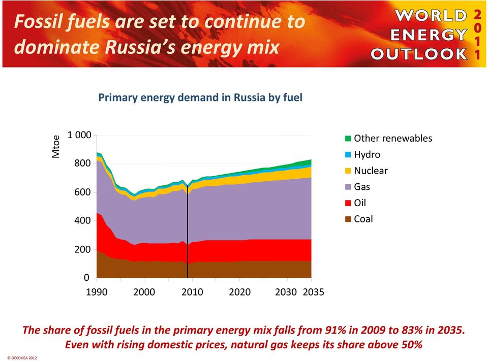 2000 2010 2020 2030 2035 The share of fossil fuels in the primary energy mix falls from 91%