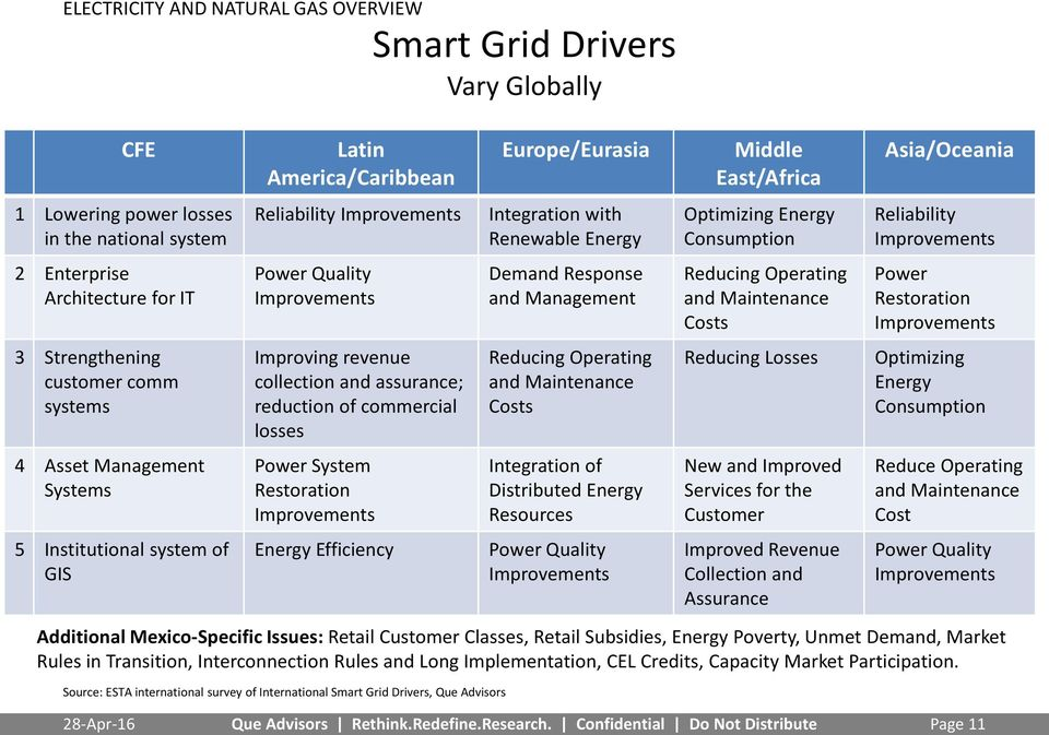 Restoration Improvements Energy Efficiency Source: ESTA international survey of International Smart Grid Drivers, Que Advisors Smart Grid Drivers Vary Globally Europe/Eurasia Integration with